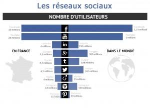 Statistique réseaux sociaux mars 2014